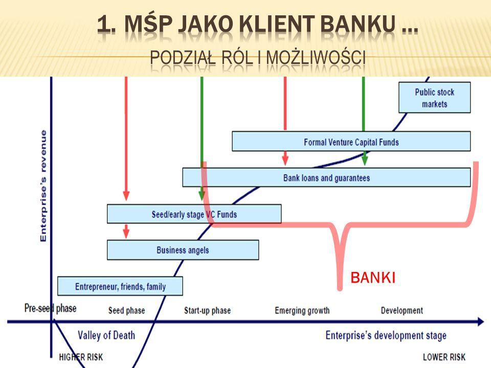 44 Źródło: Opracowanie ZBP na podstawie danych zawartych w Raporcie Końcowym Analiza struktury projektów i charakterystyki beneficjentów Działań 1.1, 1.5 i 2.4 przygotowanym na zamówienie Ministerstwa Rolnictwa i Rozwoju Wsi przez Agrotec Polska S.A., Agrotec SPA i Instytut Ekonomiki Rolnictwa i Gospodarki Żywnościowej – PIB, styczeń 2007 BANKI SPRAWDZIŁY SIĘ JAKO PARTNER I DORADCA PRZEDSIĘBIORCÓW W SPO ROLNYM 2004-2006