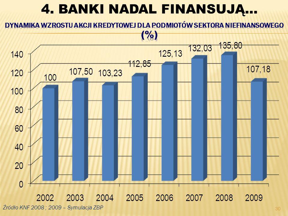 30 Źródło KNF 2008 ; 2009 – Symulacja ZBP 4. BANKI NADAL FINANSUJĄ…