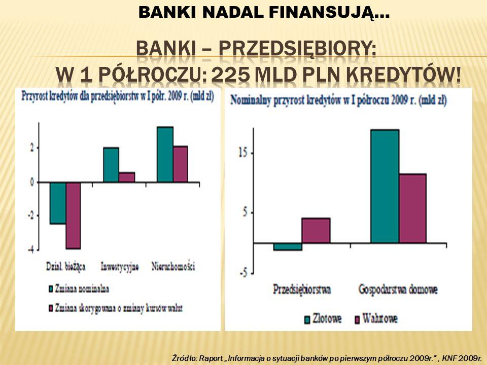 Źródło: Raport Informacja o sytuacji banków po pierwszym półroczu 2009r., KNF 2009r. BANKI NADAL FINANSUJĄ…