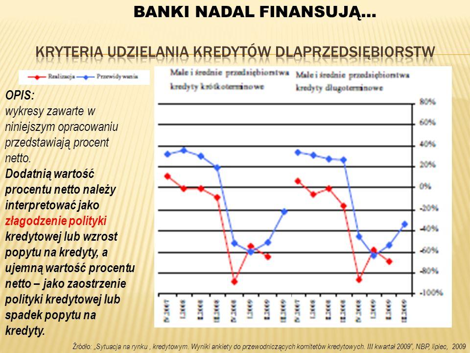 Źródło: Sytuacja na rynku, kredytowym. Wyniki ankiety do przewodniczących komitetów kredytowych. III kwartał 2009, NBP, lipiec, 2009 OPIS: wykresy zaw