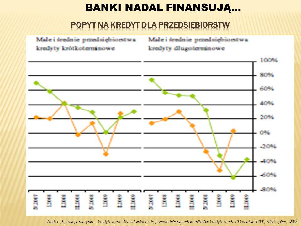 Źródło: Sytuacja na rynku, kredytowym. Wyniki ankiety do przewodniczących komitetów kredytowych. III kwartał 2009, NBP, lipiec, 2009