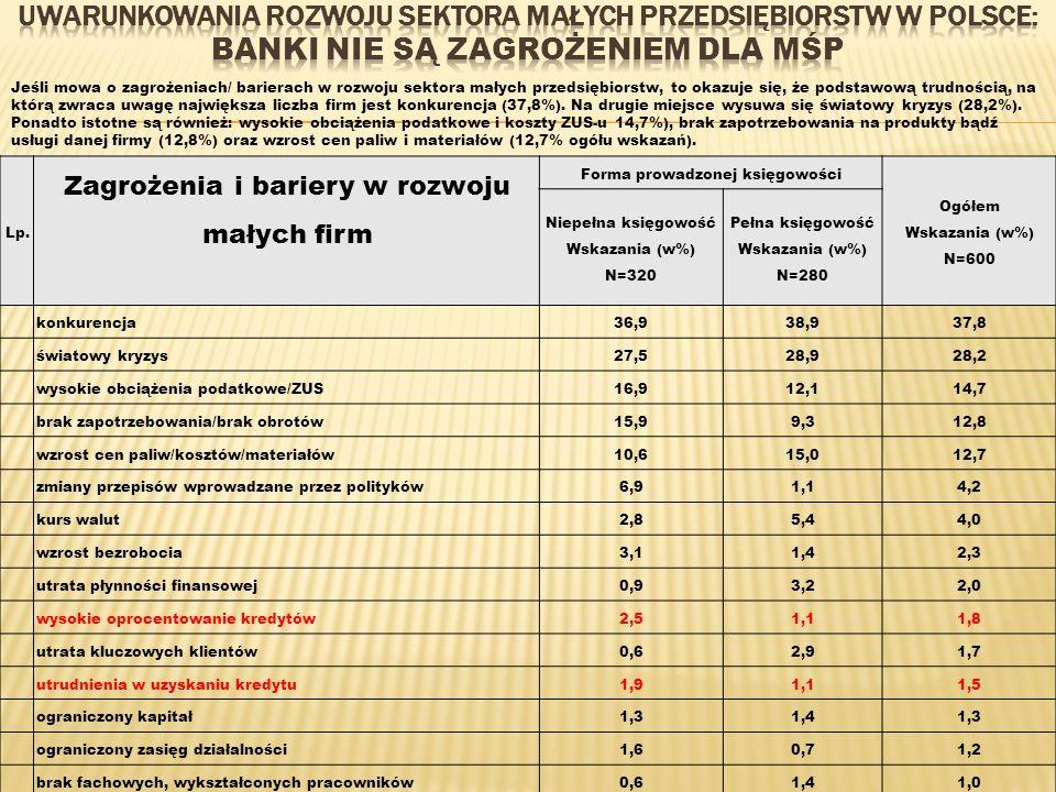 Lp. Zagrożenia i bariery w rozwoju małych firm Forma prowadzonej księgowości Ogółem Wskazania (w%) N=600 Niepełna księgowość Wskazania (w%) N=320 Pełn