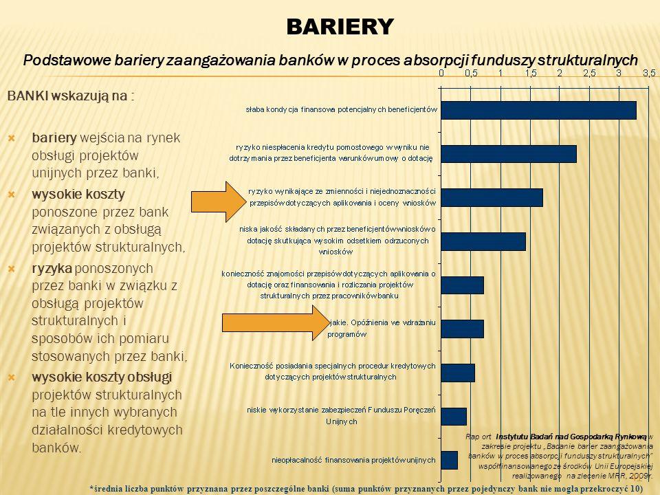 Podstawowe bariery zaangażowania banków w proces absorpcji funduszy strukturalnych *średnia liczba punktów przyznana przez poszczególne banki (suma pu