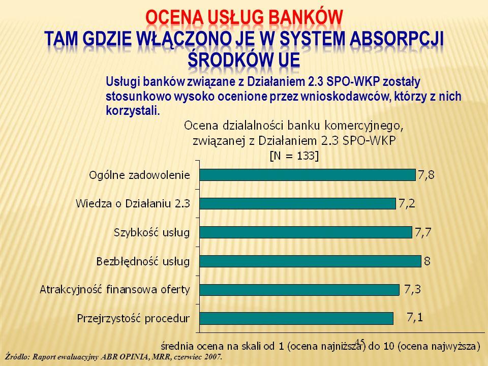 45 Usługi banków związane z Działaniem 2.3 SPO-WKP zostały stosunkowo wysoko ocenione przez wnioskodawców, którzy z nich korzystali. Źródlo: Raport ew