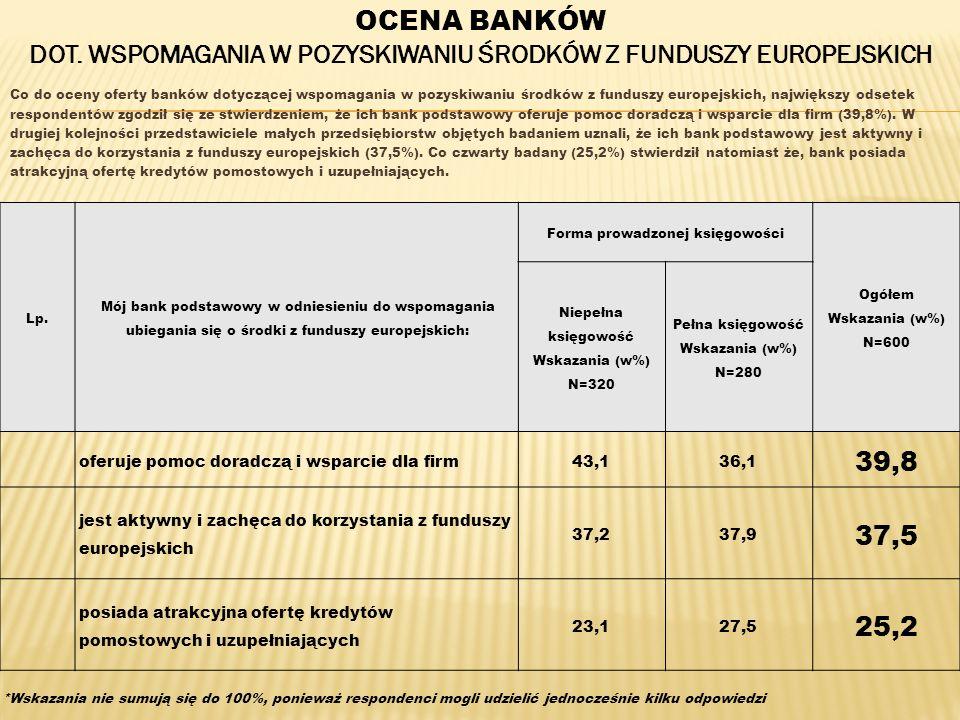 Co do oceny oferty banków dotyczącej wspomagania w pozyskiwaniu środków z funduszy europejskich, największy odsetek respondentów zgodził się ze stwier