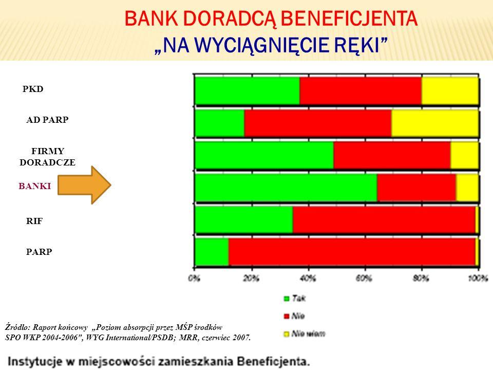 47 BANK DORADCĄ BENEFICJENTA NA WYCIĄGNIĘCIE RĘKI BANKI PARP RIF FIRMY DORADCZE AD PARP PKD Źródlo: Raport końcowy Poziom absorpcji przez MŚP środków