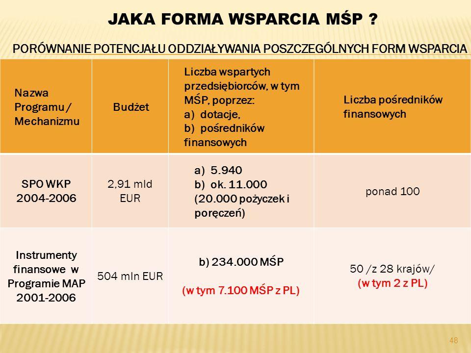 48 Nazwa Programu / Mechanizmu Budżet Liczba wspartych przedsiębiorców, w tym MŚP, poprzez: a) dotacje, b) pośredników finansowych Liczba pośredników