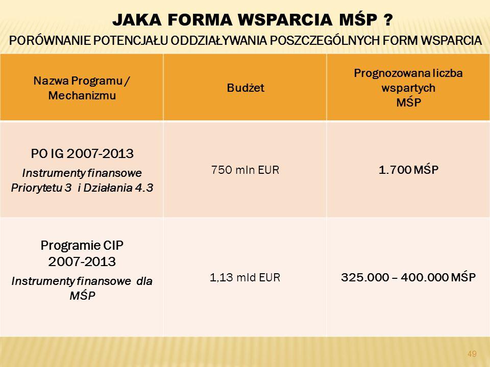 49 Nazwa Programu / Mechanizmu Budżet Prognozowana liczba wspartych MŚP PO IG 2007-2013 Instrumenty finansowe Priorytetu 3 i Działania 4.3 750 mln EUR