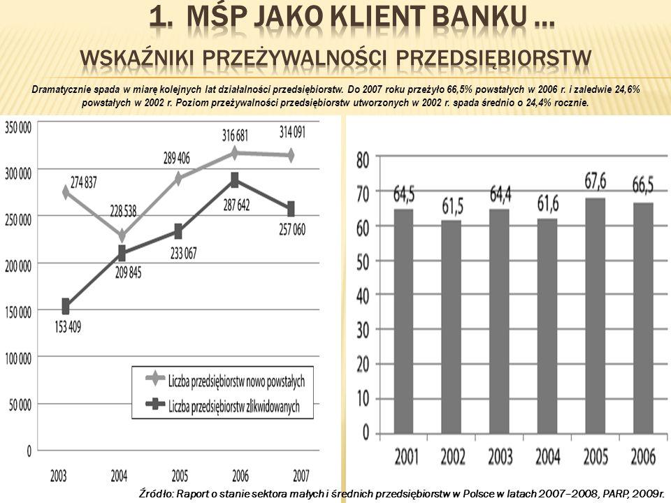 Aktywa sektora bankowego do PKB w UE 27 (2007r.) Źródło: ECB, 2008r., dane w %.