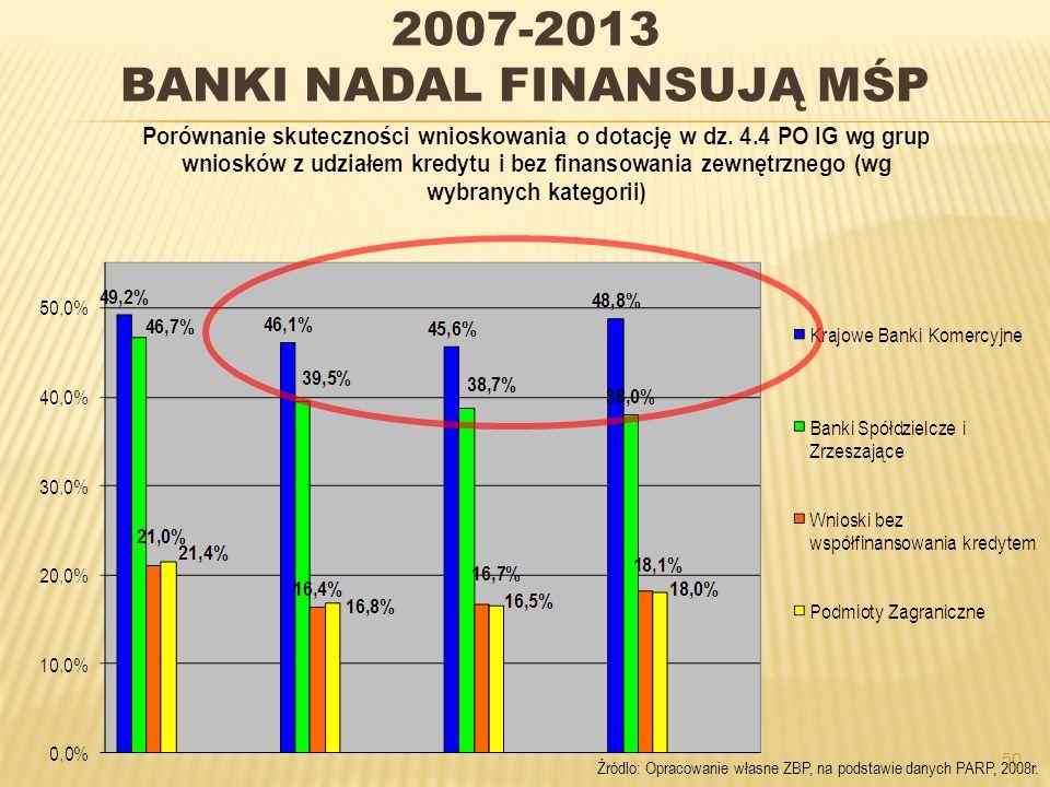 50 2007-2013 BANKI NADAL FINANSUJĄ MŚP Źródlo: Opracowanie własne ZBP, na podstawie danych PARP, 2008r.