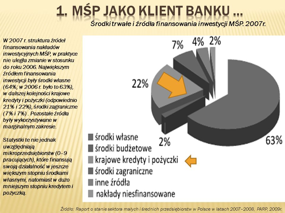 W 2007 r. struktura źródeł finansowania nakładów inwestycyjnych MŚP, w praktyce nie uległa zmianie w stosunku do roku 2006. Największym źródłem finans
