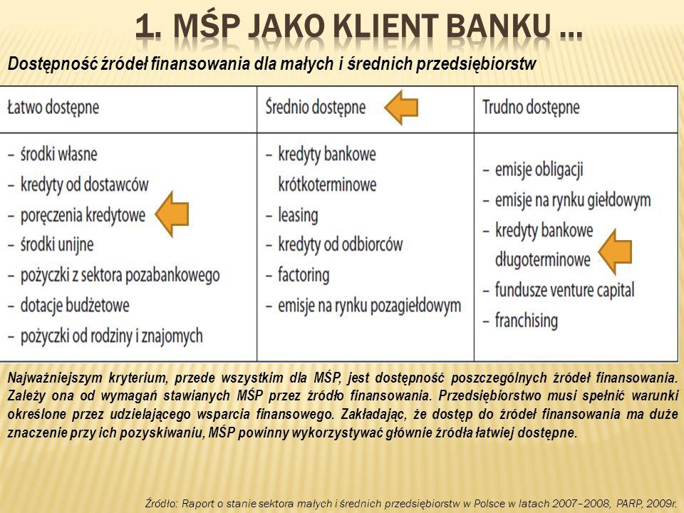 28 Należności zagrożone – przedsiębiorstw w mln zł : Źródło: NBP
