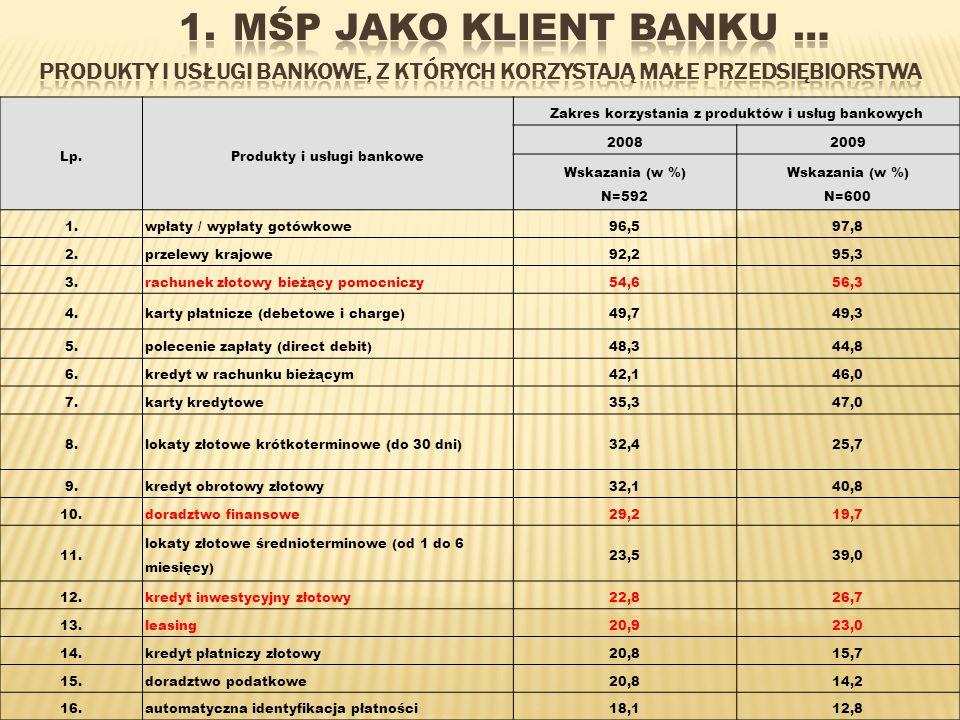 Oprócz najbardziej tradycyjnych produktów bankowych czyli wpłat i wypłat gotówkowych (97,8%) oraz przelewów krajowych (95,3%), małe firmy korzystają z rachunku złotowego bieżącego pomocniczego (56,3%), kart płatniczych (49,4%), polecenia zapłaty (44,8%) oraz kart kredytowych (47%).