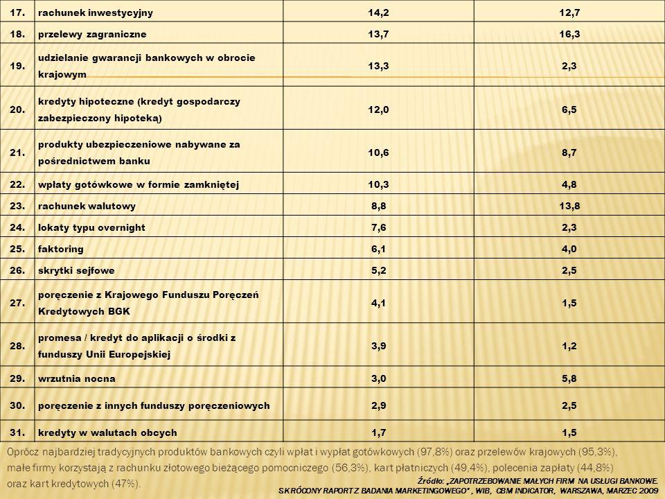 Oprócz najbardziej tradycyjnych produktów bankowych czyli wpłat i wypłat gotówkowych (97,8%) oraz przelewów krajowych (95,3%), małe firmy korzystają z