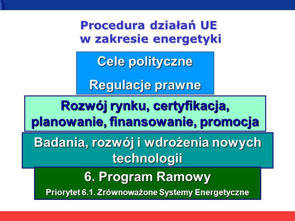 Cele polityczne UE RES White paper (1997) - wzrost udziału RES w całkowitej konsumpcji energii z 6% do 12% do roku 2010 Kyoto Protocol on reducing greenhouse gas emissions (1997) – redukcja emisji gazów cieplarnianych o 8% w latach 2008-2012 Action Plan for Energy Efficiency (2000) - redukcja zużycia energii o następny 1% do 2010 RES Directive (2001) - wzrost udziału zielonej energii elektrycznej w całkowitym zużyciu energii z 14% do 22% do roku 2010 Green Paper on Security of energy supply (2002) Directive on the energy performance of buildings (2002) - oszczędność 22% energii w sektorze budowlanym Directive on liquid biofuels (2003) - 2% do roku 2005, 5.75% do roku 2010 Directive on cogeneration of heat and power (2004)