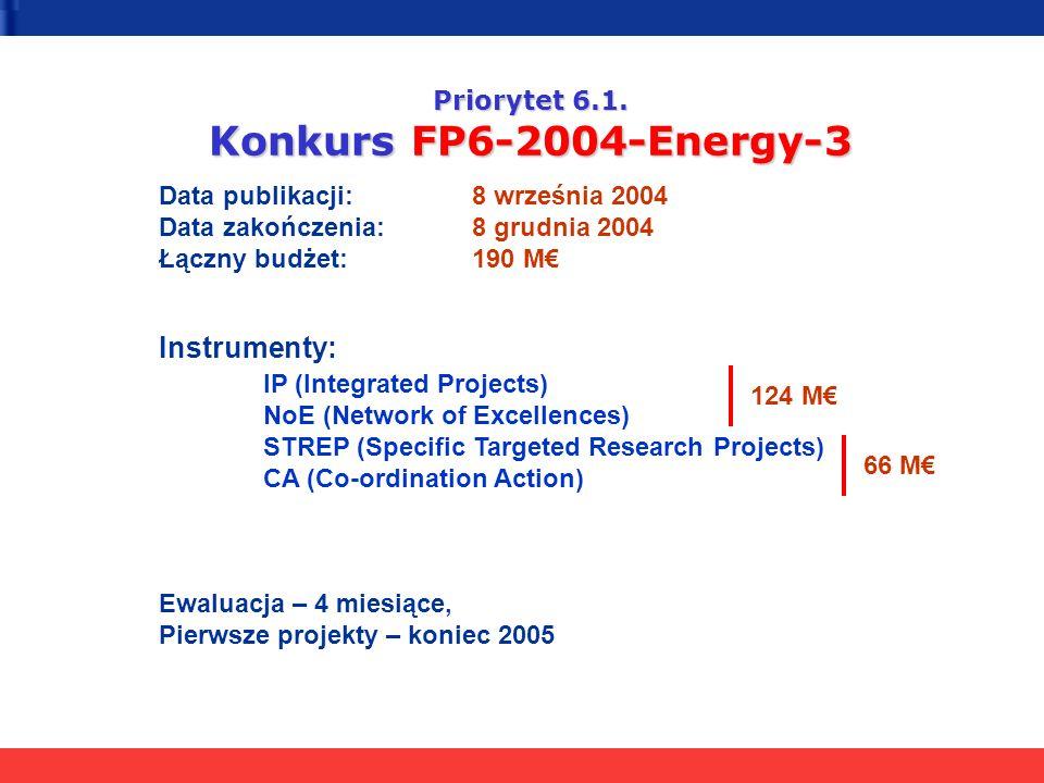 Priorytet 6.1. Konkurs FP6-2004-Energy-3 Data publikacji:8 września 2004 Data zakończenia:8 grudnia 2004 Łączny budżet: 190 M Instrumenty: IP (Integra