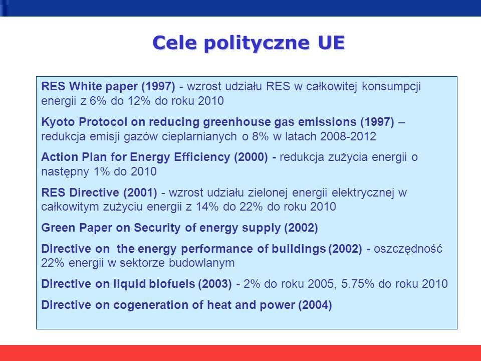 Cele polityczne UE RES White paper (1997) - wzrost udziału RES w całkowitej konsumpcji energii z 6% do 12% do roku 2010 Kyoto Protocol on reducing gre