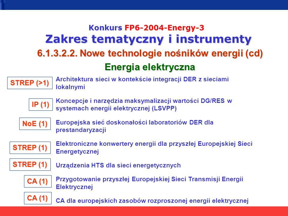 Konkurs FP6-2004-Energy-3 Zakres tematyczny i instrumenty 6.1.3.2.2. Nowe technologie nośników energii (cd) Energia elektryczna Architektura sieci w k