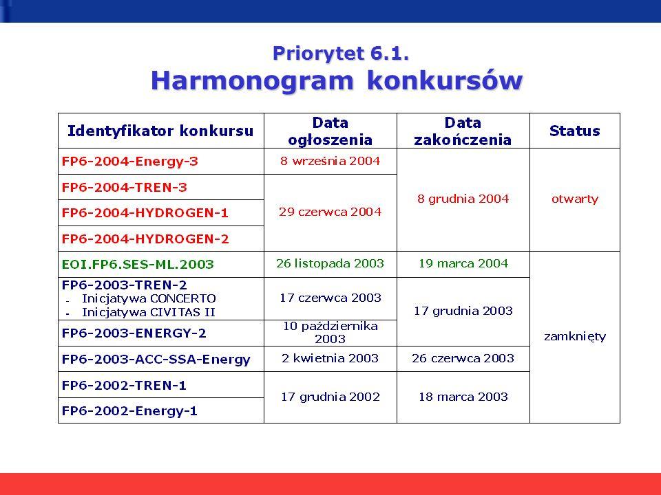 Priorytet 6.1. Harmonogram konkursów