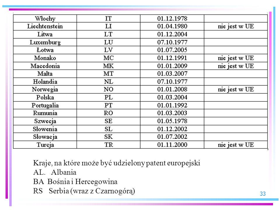 33 Kraje, na które może być udzielony patent europejski AL. Albania BA Bośnia i Hercegowina RS Serbia (wraz z Czarnogórą)