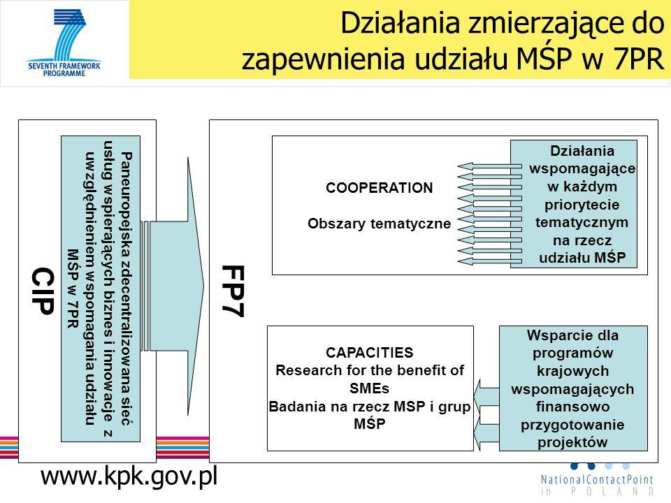 www.kpk.gov.pl FP7 CIP Działania zmierzające do zapewnienia udziału MŚP w 7PR Paneuropejska zdecentralizowana sieć usług wspierających biznes i innowacje z uwzględnieniem wspomagania udziału MŚP w 7PR CAPACITIES Research for the benefit of SMEs Badania na rzecz MSP i grup MŚP COOPERATION Obszary tematyczne Wsparcie dla programów krajowych wspomagających finansowo przygotowanie projektów Działania wspomagające w każdym priorytecie tematycznym na rzecz udziału MŚP