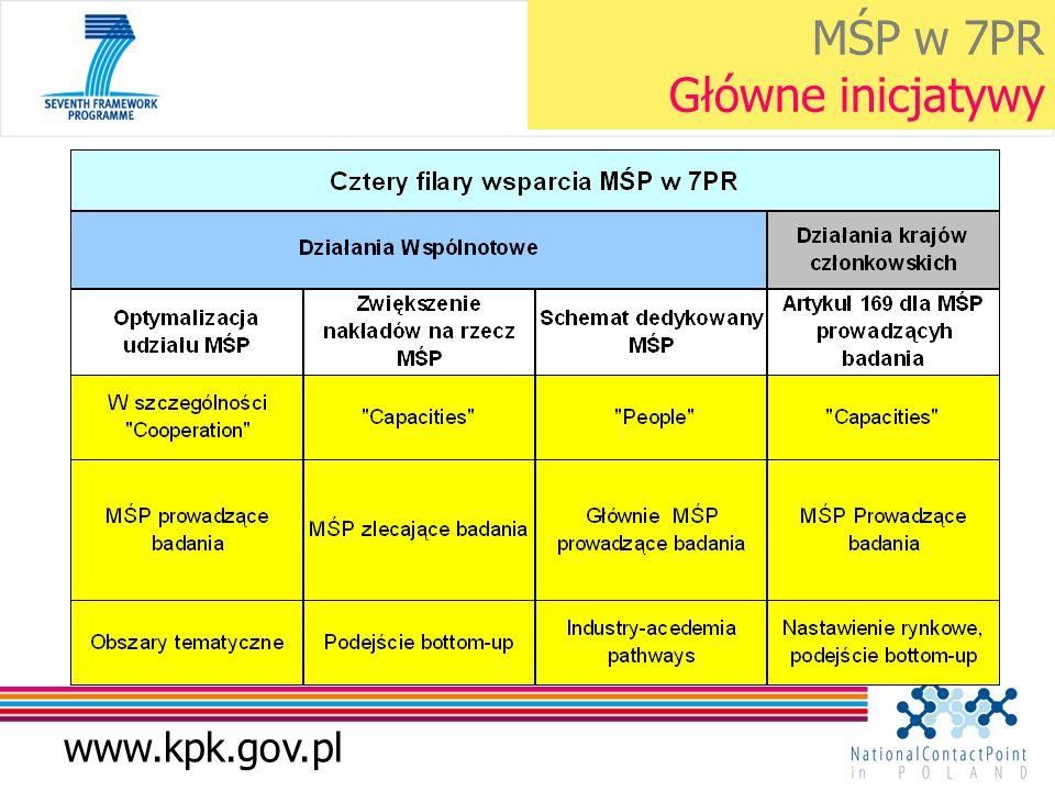 www.kpk.gov.pl MŚP w 7PR Główne inicjatywy