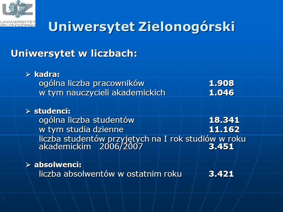 Uniwersytet Zielonogórski Uniwersytet w liczbach: kadra: kadra: ogólna liczba pracowników 1.908 ogólna liczba pracowników 1.908 w tym nauczycieli akademickich 1.046 w tym nauczycieli akademickich 1.046 studenci: studenci: ogólna liczba studentów 18.341 ogólna liczba studentów 18.341 w tym studia dzienne 11.162 w tym studia dzienne 11.162 liczba studentów przyjętych na I rok studiów w roku akademickim 2006/2007 3.451 liczba studentów przyjętych na I rok studiów w roku akademickim 2006/2007 3.451 absolwenci: absolwenci: liczba absolwentów w ostatnim roku 3.421 liczba absolwentów w ostatnim roku 3.421