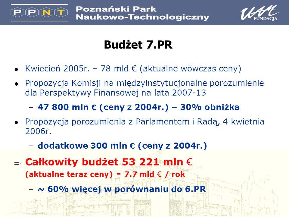 Współpraca – 32 365 mln Ludzie – 4 728 mln JRC (nuklearne) 500 mln (7 lat) Pomysły – 7 460 mln Możliwości – 4 217 mln JRC (nie-nuklearne) 1 751 mln Euratom 2 700 mln (7 lat) + Podział budżetu 7.PR na podprogramy