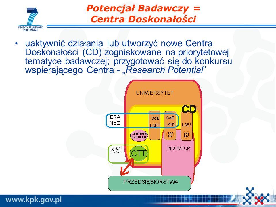 Potencjał Badawczy = Centra Doskonałości uaktywnić działania lub utworzyć nowe Centra Doskonałości (CD) zogniskowane na priorytetowej tematyce badawcz