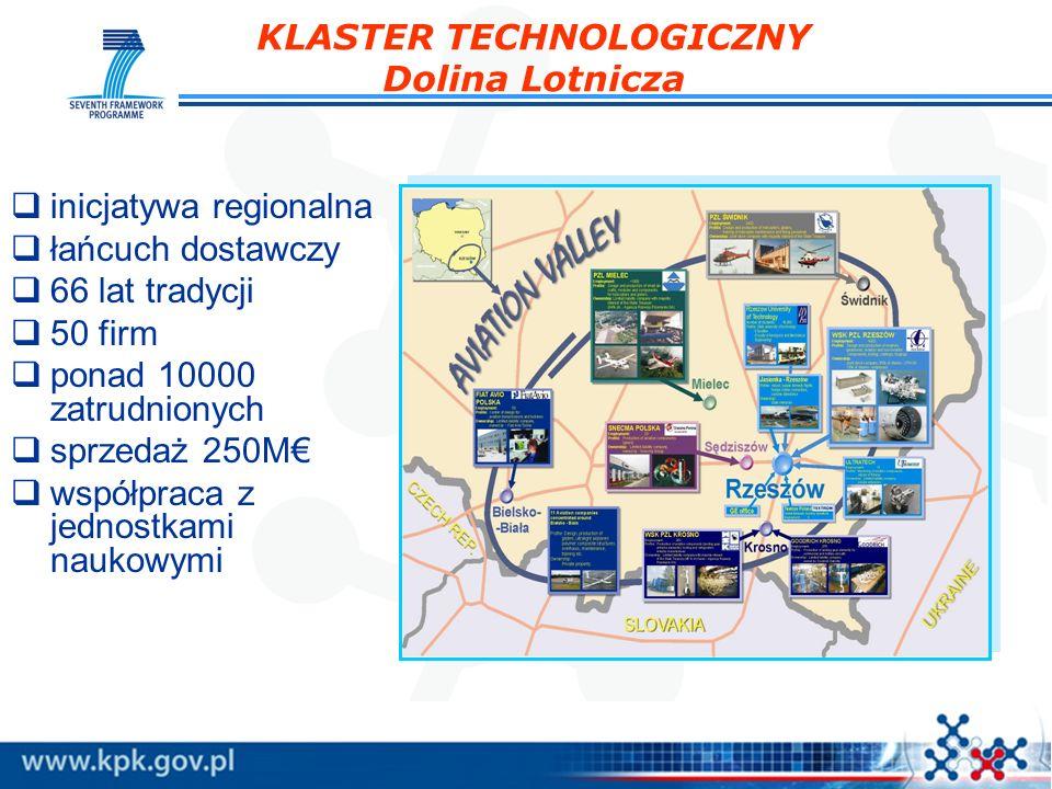 KLASTER TECHNOLOGICZNY Dolina Lotnicza inicjatywa regionalna łańcuch dostawczy 66 lat tradycji 50 firm ponad 10000 zatrudnionych sprzedaż 250M współpr