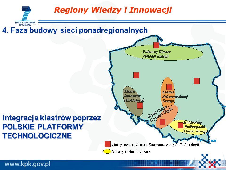 Regiony Wiedzy i Innowacji integracja klastrów poprzez POLSKIE PLATFORMY TECHNOLOGICZNE 4. Faza budowy sieci ponadregionalnych