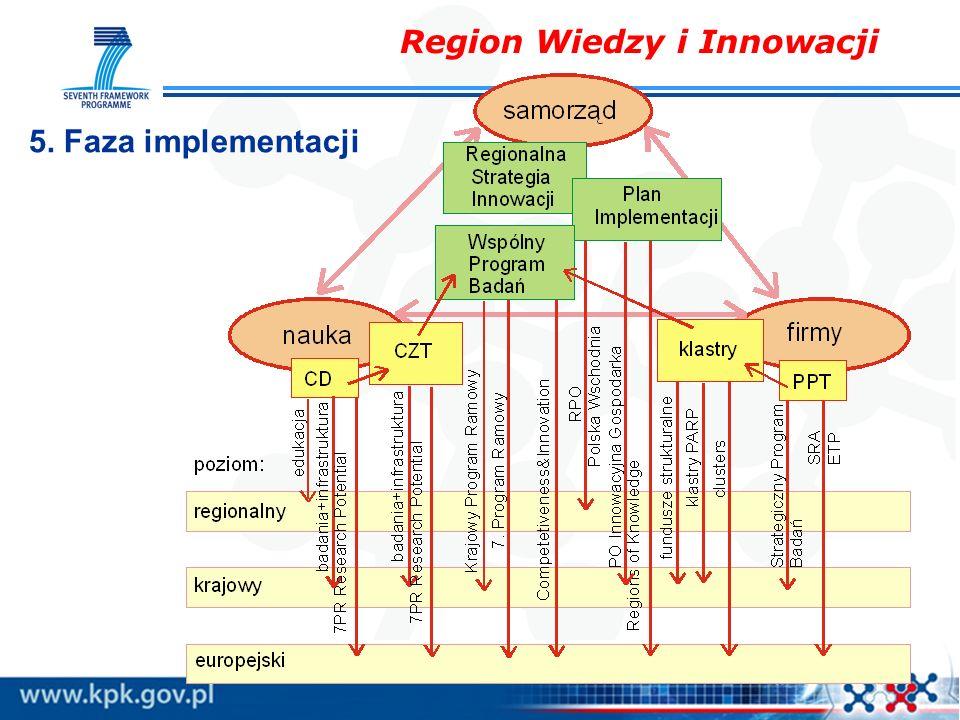 Region Wiedzy i Innowacji 5. Faza implementacji