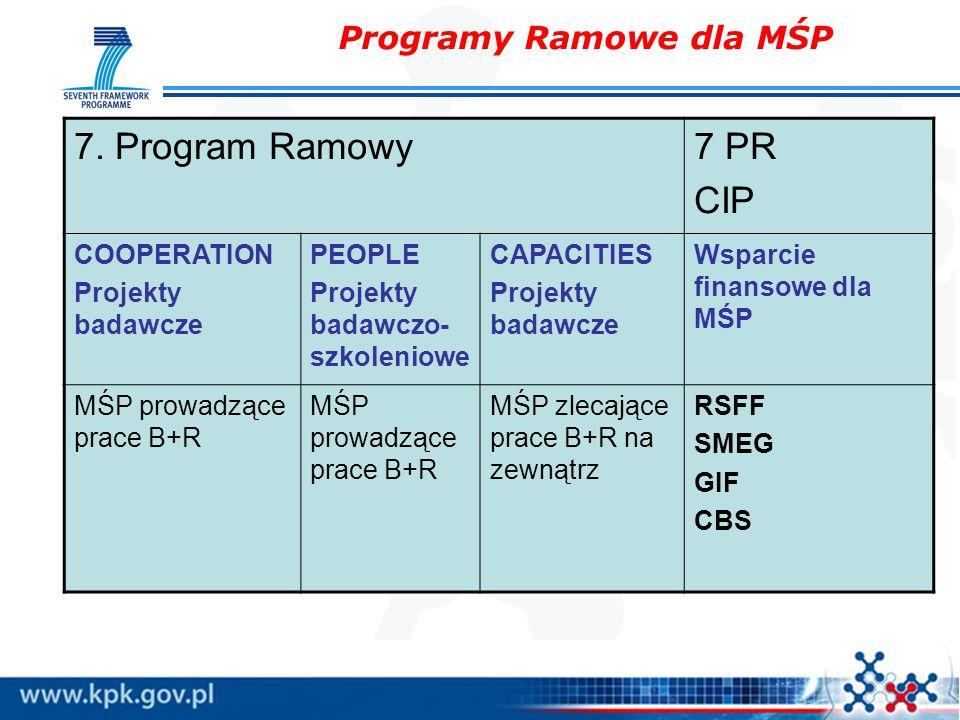 Programy Ramowe dla MŚP 7. Program Ramowy7 PR CIP COOPERATION Projekty badawcze PEOPLE Projekty badawczo- szkoleniowe CAPACITIES Projekty badawcze Wsp