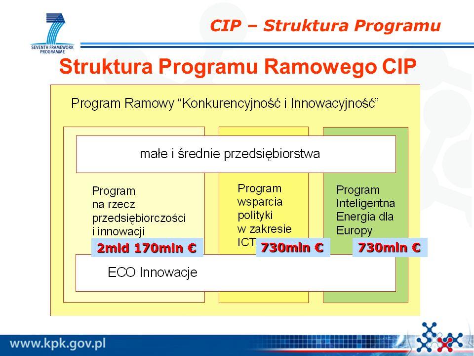 CIP – Struktura Programu 2mld 170mln 2mld 170mln 730mln 730mln Struktura Programu Ramowego CIP