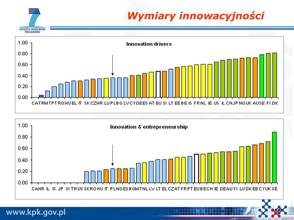 Wymiary innowacyjności