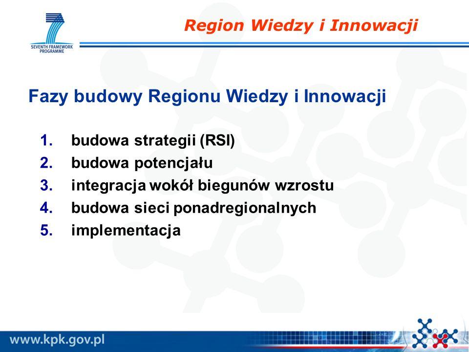 Region Wiedzy i Innowacji Fazy budowy Regionu Wiedzy i Innowacji 1.budowa strategii (RSI) 2.budowa potencjału 3.integracja wokół biegunów wzrostu 4.bu