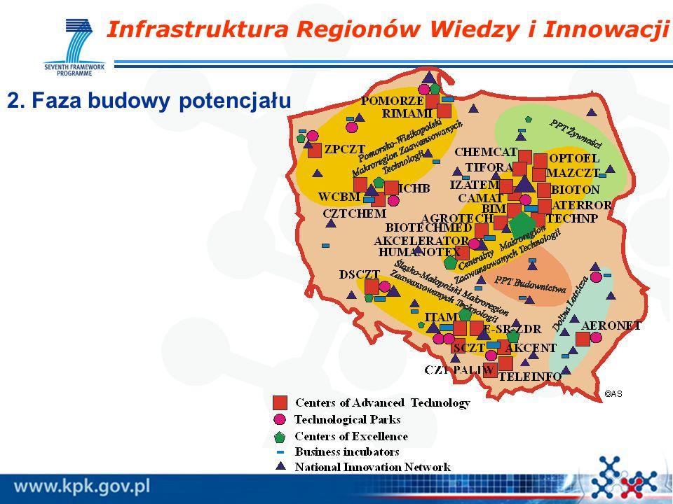 Infrastruktura Regionów Wiedzy i Innowacji 2. Faza budowy potencjału