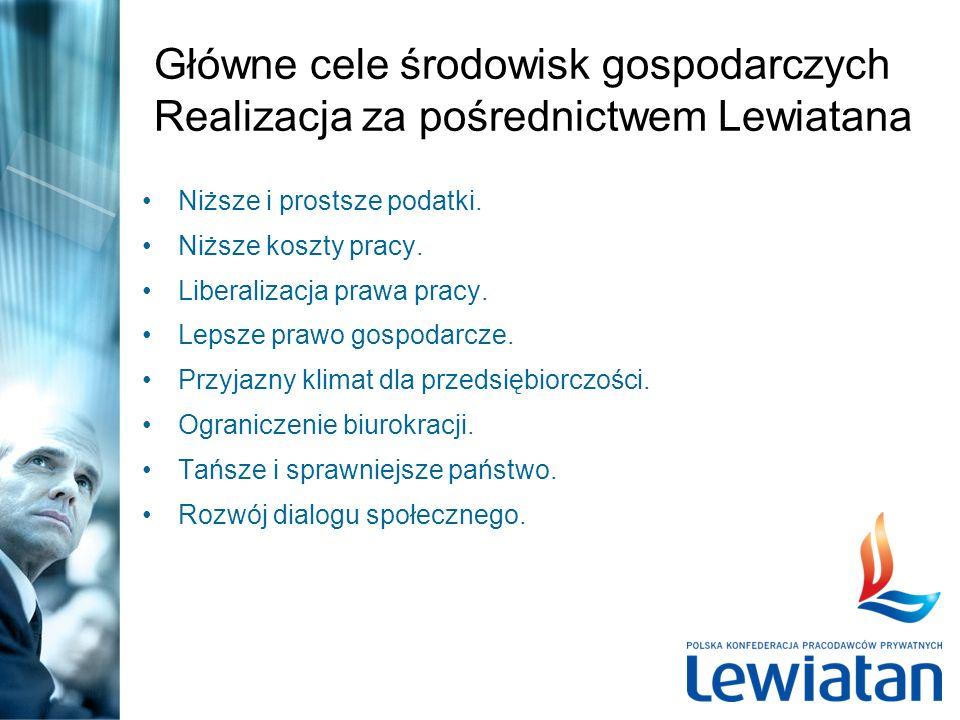 Główne cele środowisk gospodarczych Realizacja za pośrednictwem Lewiatana Niższe i prostsze podatki.