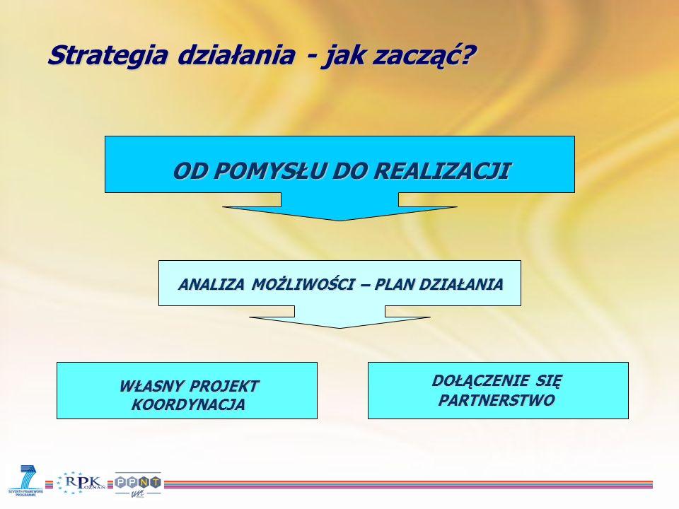 Zostać koordynatorem -Pomysł (cele, problem) – draft -Konfrontacja z możliwościami –Rodzaj projektu –Dziedzina – priorytet, akcja –Konkurs http://cordis.europa.eu/fp7/home.html -Formowanie konsorcjum / dołączenie -Skonstruowanie wniosku –Najtrudniejsza część koncepcyjna – cele, plan pracy, podział zadań, kosztorys –Najbardziej odstraszająca – ideologiczna – co z tego ma Europa.