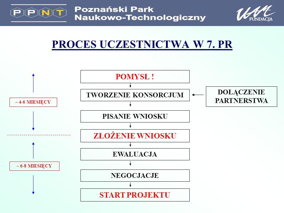 PROCES UCZESTNICTWA W 7. PR POMYSŁ .