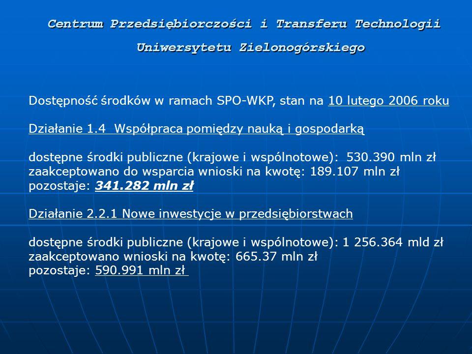 Centrum Przedsiębiorczości i Transferu Technologii Uniwersytetu Zielonogórskiego Dostępność środków w ramach SPO-WKP, stan na 10 lutego 2006 roku Działanie 1.4 Współpraca pomiędzy nauką i gospodarką dostępne środki publiczne (krajowe i wspólnotowe): 530.390 mln zł zaakceptowano do wsparcia wnioski na kwotę: 189.107 mln zł pozostaje: 341.282 mln zł Działanie 2.2.1 Nowe inwestycje w przedsiębiorstwach dostępne środki publiczne (krajowe i wspólnotowe): 1 256.364 mld zł zaakceptowano wnioski na kwotę: 665.37 mln zł pozostaje: 590.991 mln zł