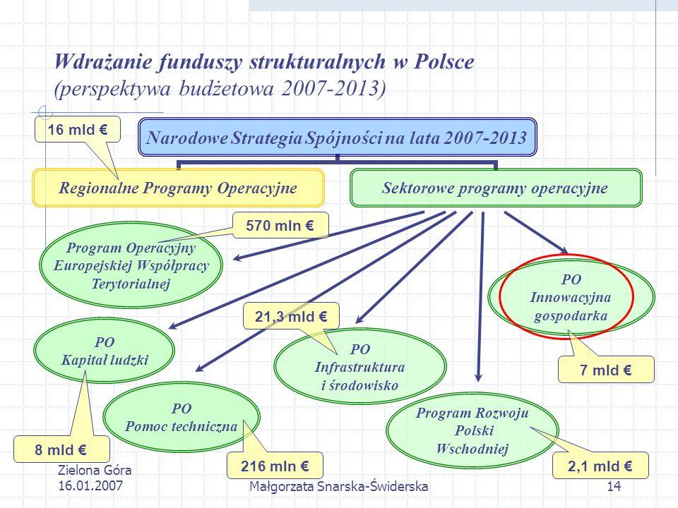Zielona Góra 16.01.2007Małgorzata Snarska-Świderska14 Narodowe Strategia Spójności na lata 2007-2013 Regionalne Programy Operacyjne Sektorowe programy