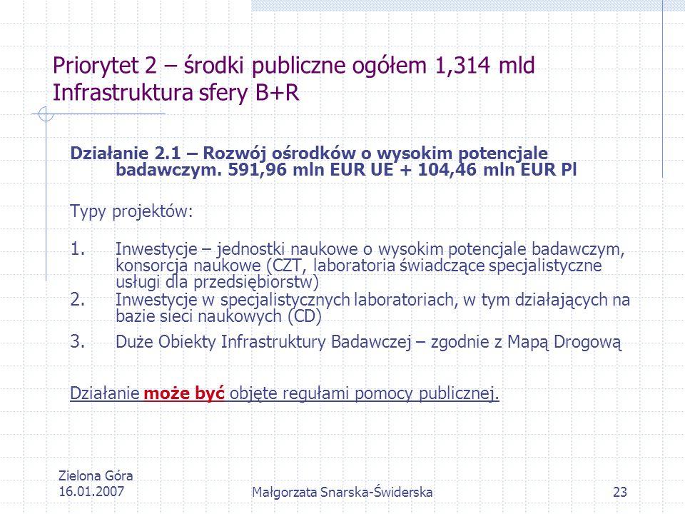Zielona Góra 16.01.2007Małgorzata Snarska-Świderska23 Priorytet 2 – środki publiczne ogółem 1,314 mld Infrastruktura sfery B+R Działanie 2.1 – Rozwój