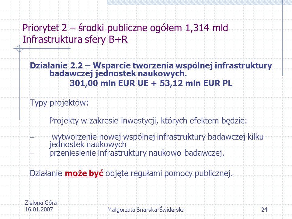 Zielona Góra 16.01.2007Małgorzata Snarska-Świderska24 Priorytet 2 – środki publiczne ogółem 1,314 mld Infrastruktura sfery B+R Działanie 2.2 – Wsparci
