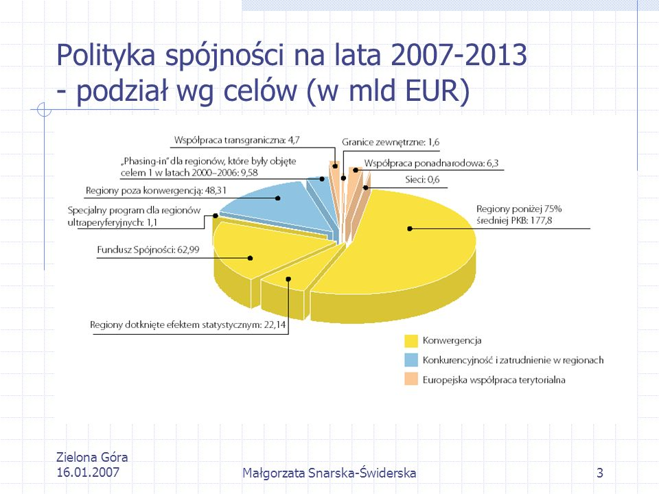 Zielona Góra 16.01.2007Małgorzata Snarska-Świderska3 Polityka spójności na lata 2007-2013 - podział wg celów (w mld EUR)