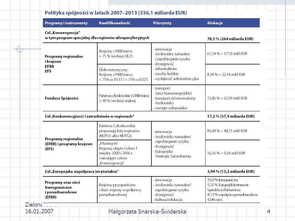 Zielona Góra 16.01.2007Małgorzata Snarska-Świderska35 Kontakt Krajowy Punkt Kontaktowy Programów Badawczych UE Warszawa, ul.