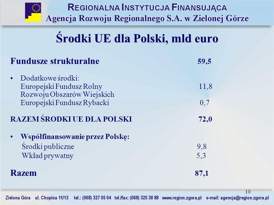 10 Środki UE dla Polski, mld euro Fundusze strukturalne 59,5 Dodatkowe środki: Europejski Fundusz Rolny 11,8 Rozwoju Obszarów Wiejskich Europejski Fun
