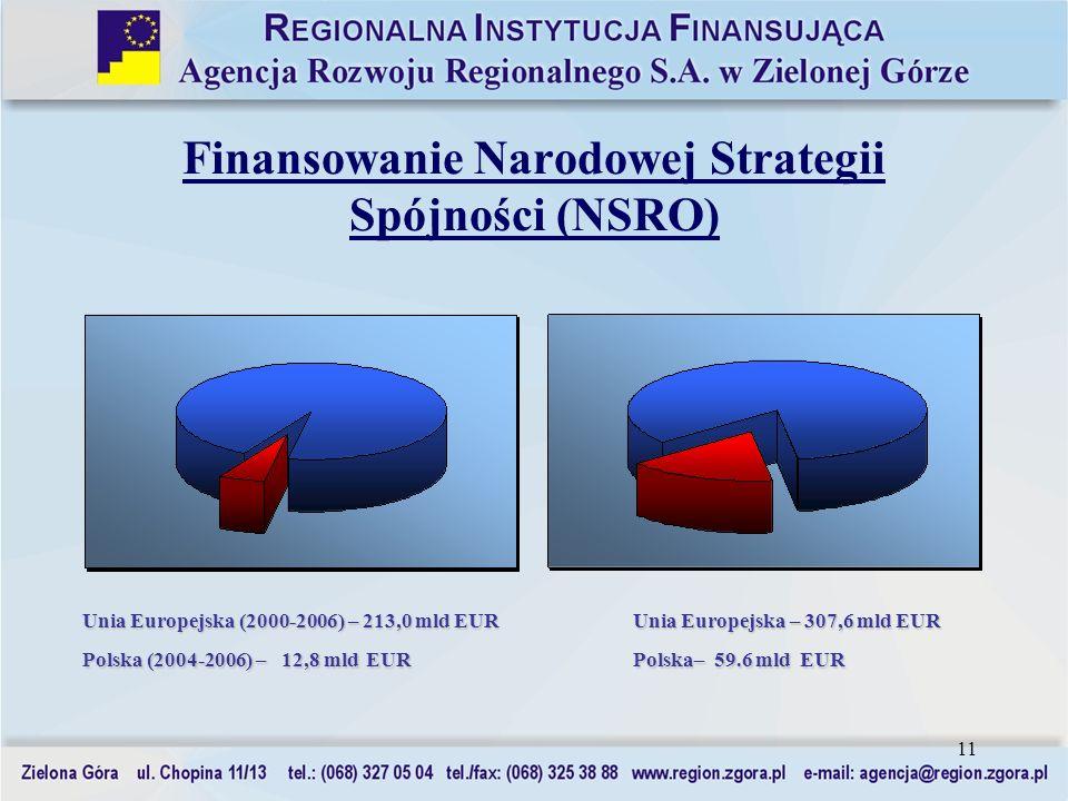 11 Finansowanie Narodowej Strategii Spójności (NSRO) Unia Europejska (2000-2006) – 213,0 mld EUR Unia Europejska – 307,6 mld EUR Polska (2004-2006) –