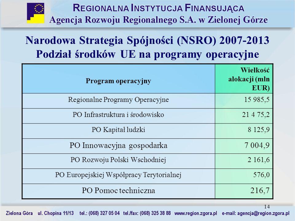 14 Narodowa Strategia Spójności (NSRO) 2007-2013 Podział środków UE na programy operacyjne Program operacyjny Wielkość alokacji (mln EUR) Regionalne P