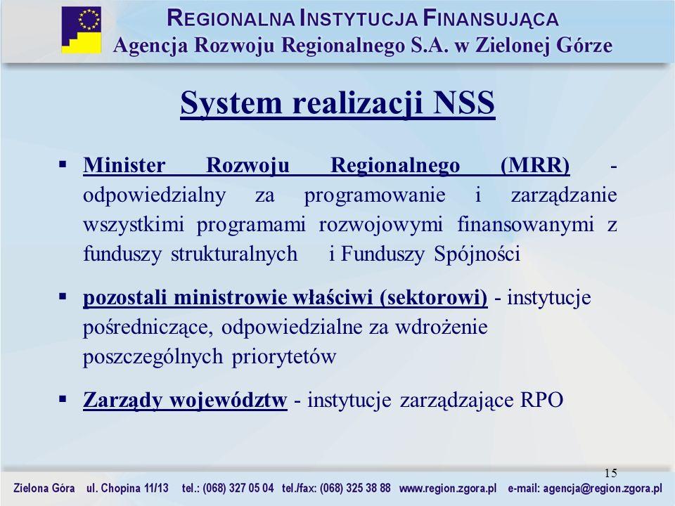 15 System realizacji NSS Minister Rozwoju Regionalnego (MRR) - odpowiedzialny za programowanie i zarządzanie wszystkimi programami rozwojowymi finanso